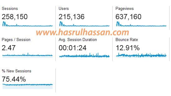 Statistik Blog April 2015