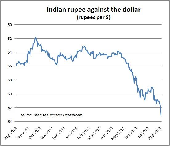 Harga forex terhadap rupee India
