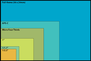 Sensor Size Chart