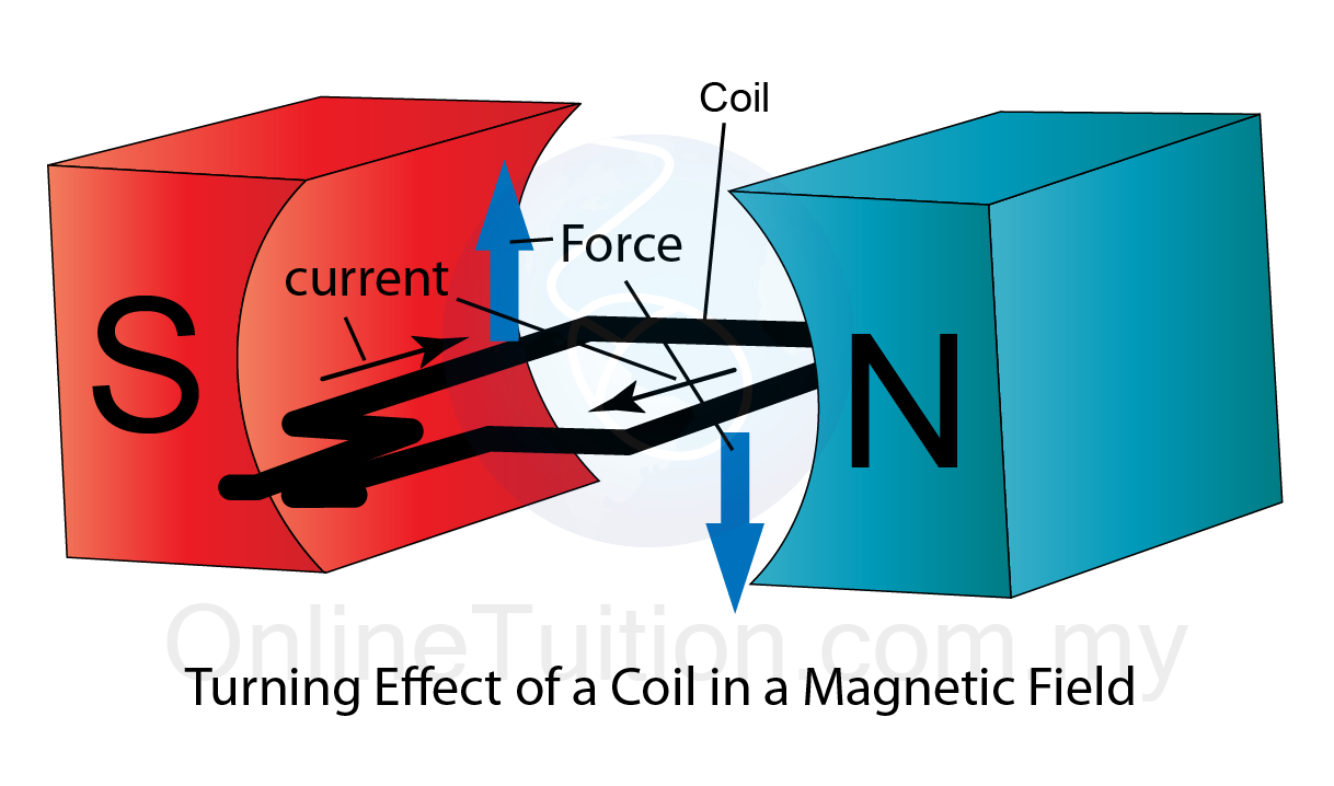 Magnetism Flashcards by Timothy Smith | Brainscape