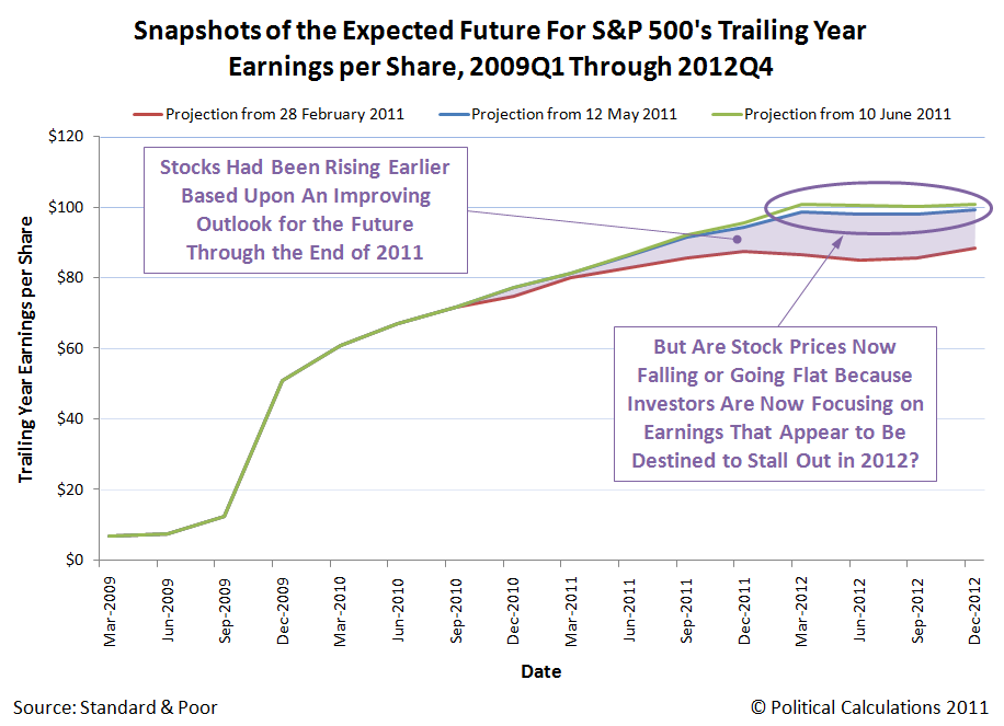 Snapshots of the Expected Future For S&P 500's Trailing Year Earnings per Share, 2009Q1 Through 2012Q4, as of 12 June 2011