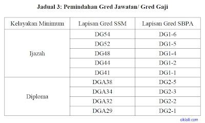 Perkhidmatan Awam (SBPA) Bagi Perkhidmatan Perjawatan Awam Umum, Guru