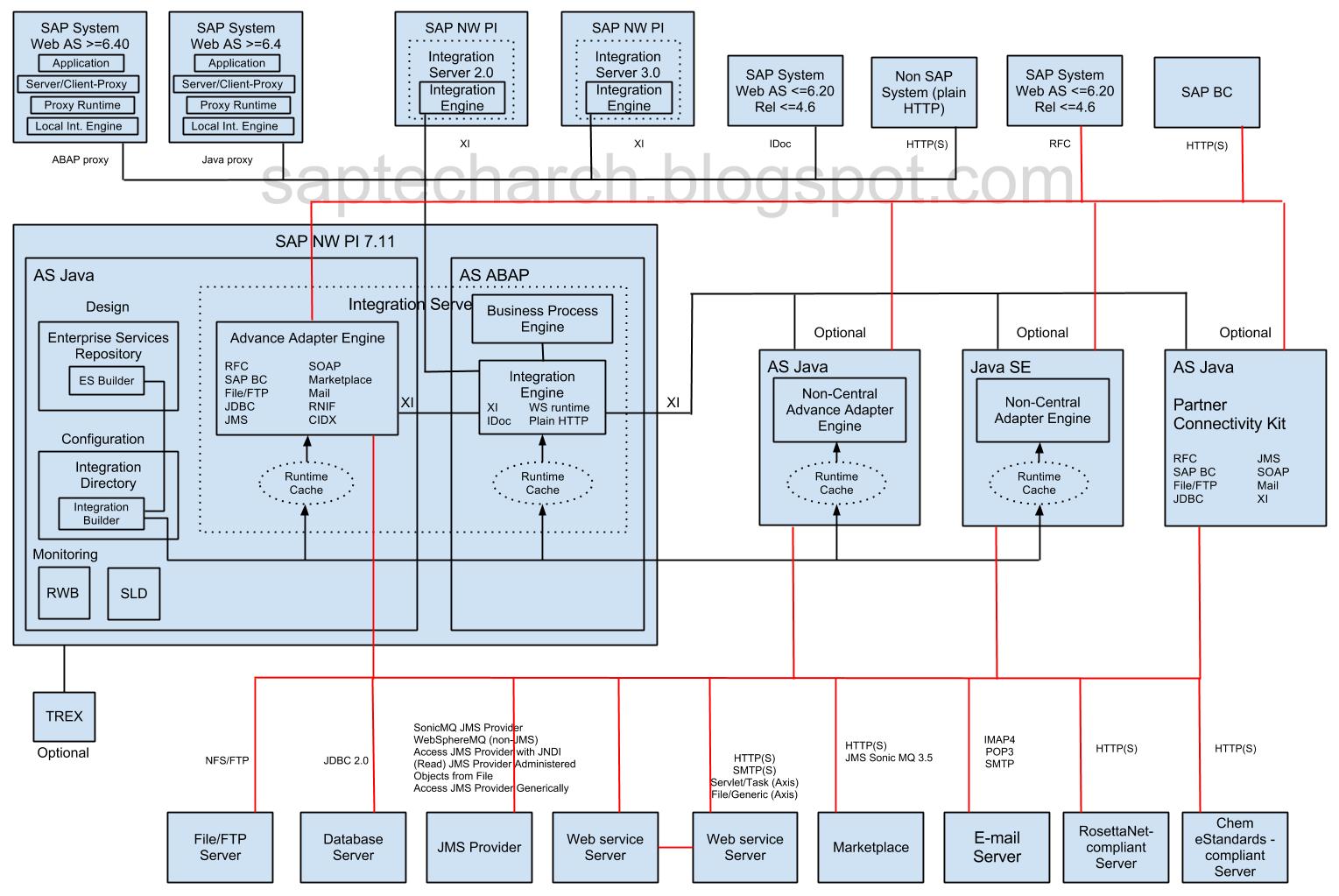 Sap netweaver architecture grosir baju surabaya for Sap r 3 architecture