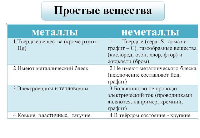 Простые вещества. Плакат по химии.