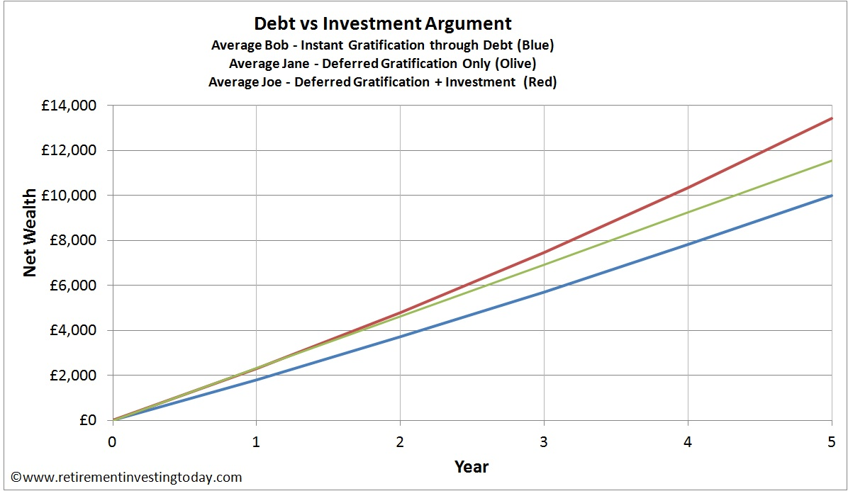 Debt vs Investment