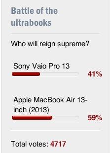 Sony Vaio Pro13 vs Apple Macbook Air 13がCNET USにてレポートされていますよ