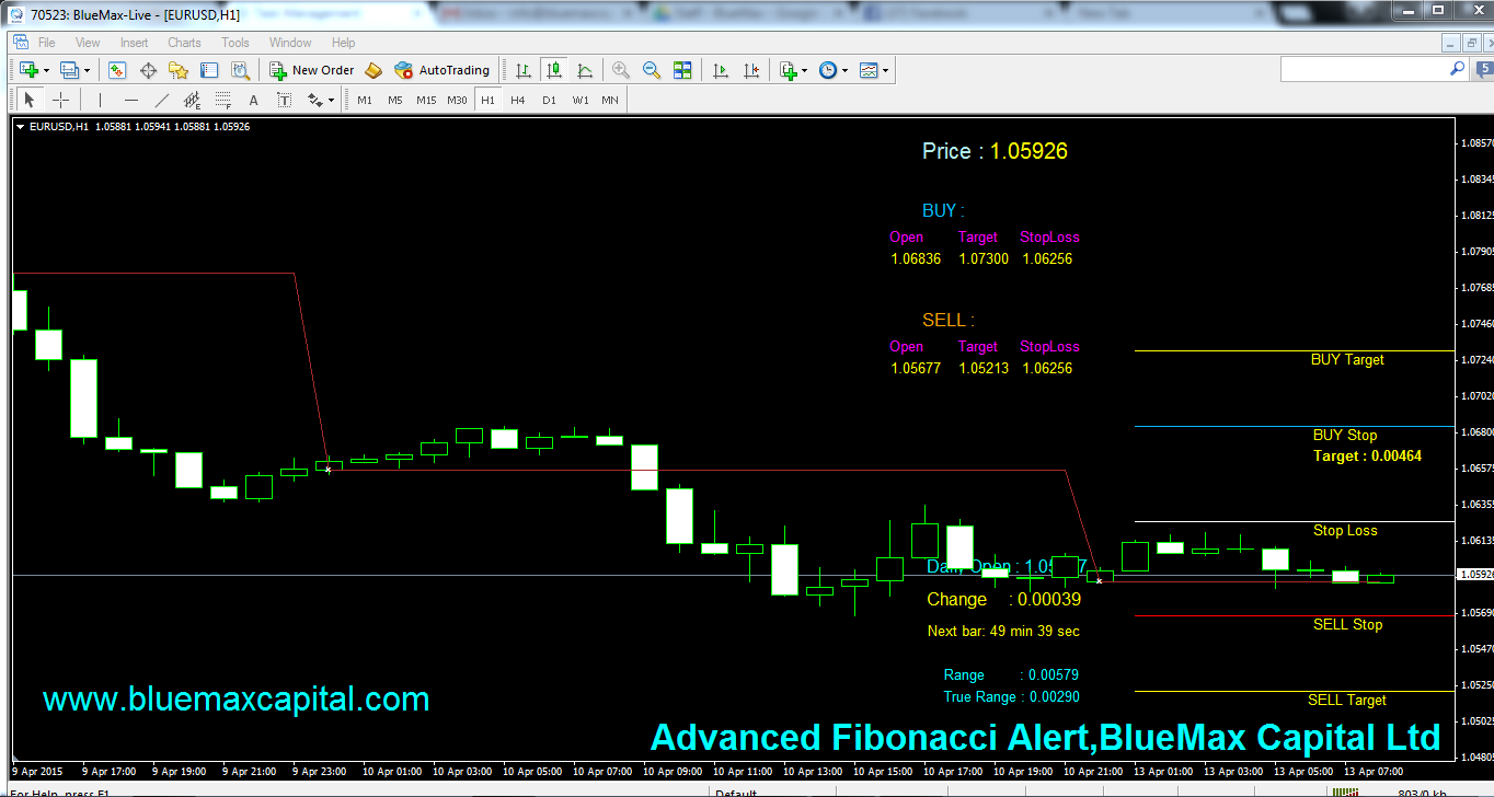 EURUSD Daily articles with advanced Fibonacci alert-source from BlueMax Capital 13/04/2015