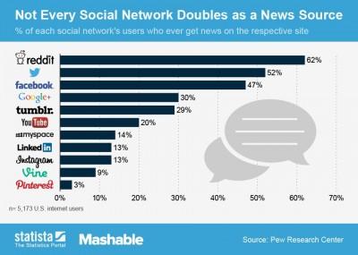 Hanya 47% Pengguna Jejaring Sosial Yang Dapatkan Berita Dari Facebook
