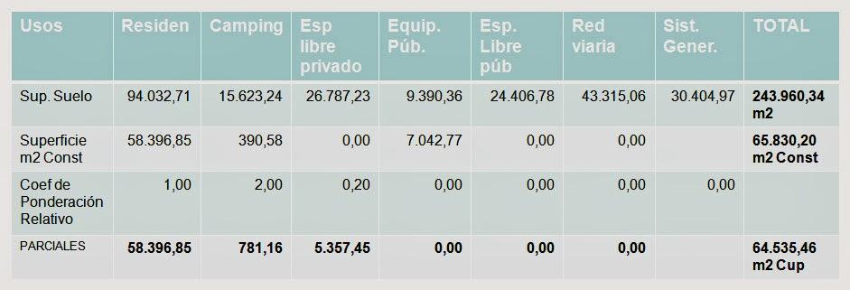 Tabla Parametros Generales por UsosEl Marugal Tirgo elbloginmobiliario.com