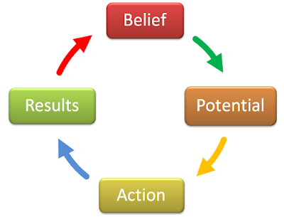 Belief influences the Potential that influences the Action and that affects the Results. And the results impact the belief.
