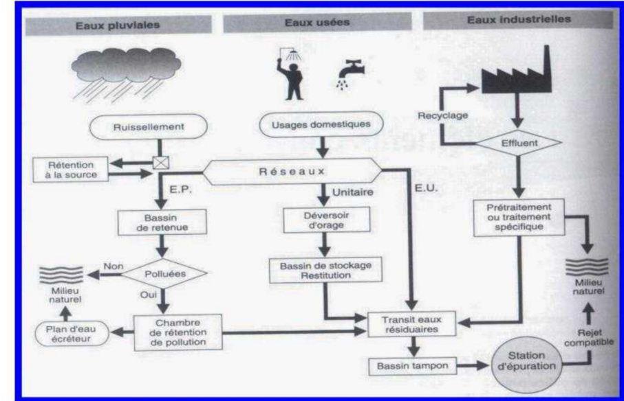 Cours assainissement et calcul de d bit powerpoint for Assainissement cours pdf