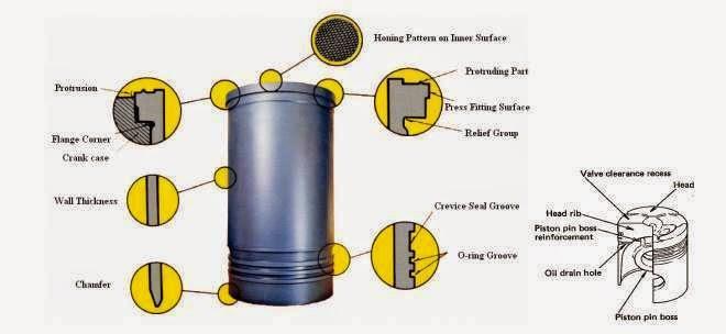 Penjelasan dan Fungsi Cylinder Liner