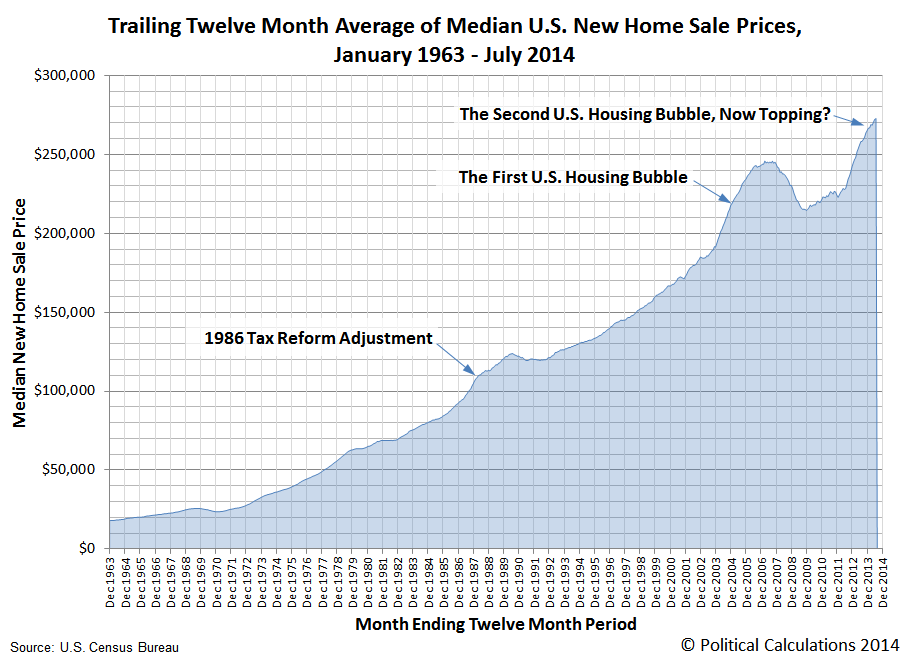 Trailing Twelve Month Average of Median U.S. New Home Sale Prices, January 1963 through July 2014