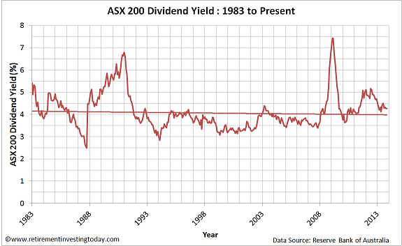 Chart of ASX200 Dividend Yield