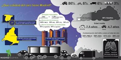 El aire, un problema para Carmena: así es la contaminación del tráfico en Madrid