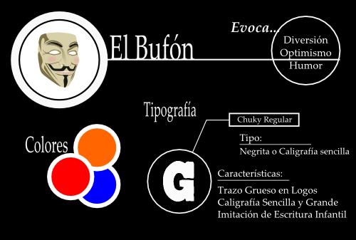 Arquetipos.Tipografía y colores corporativos. Gulliveria Comunicación
