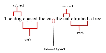 steve bargdill's blog: The Top 20 Grammar Errors: Comma Splice