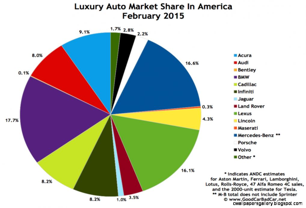 Top 15 Best Selling Luxury Vehicles In America   February 2015