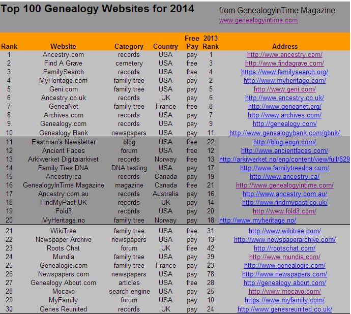 100 web sites: