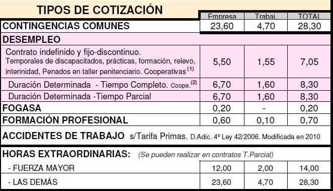 tipos-cotizacion-2014