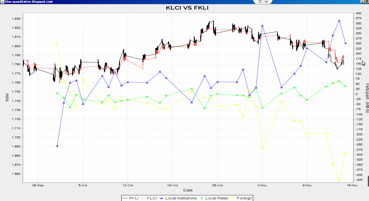 Klse quantitative trading quantitative analysis foreigner still foreigner still reducing their portion in malaysia stock market but is lesser than 2 days before good sign thank to yellen supporting qe ccuart Image collections