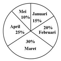 Latihan soal statistika smp kelas 8 materi belajar sudut pusat untuk data bulan januari pada diagram lingkaran di bawah adalah ccuart Images