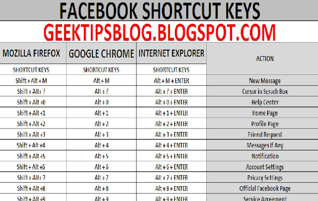 how to create facebook shortcut