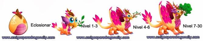 imagen del crecimiento del dragon paz