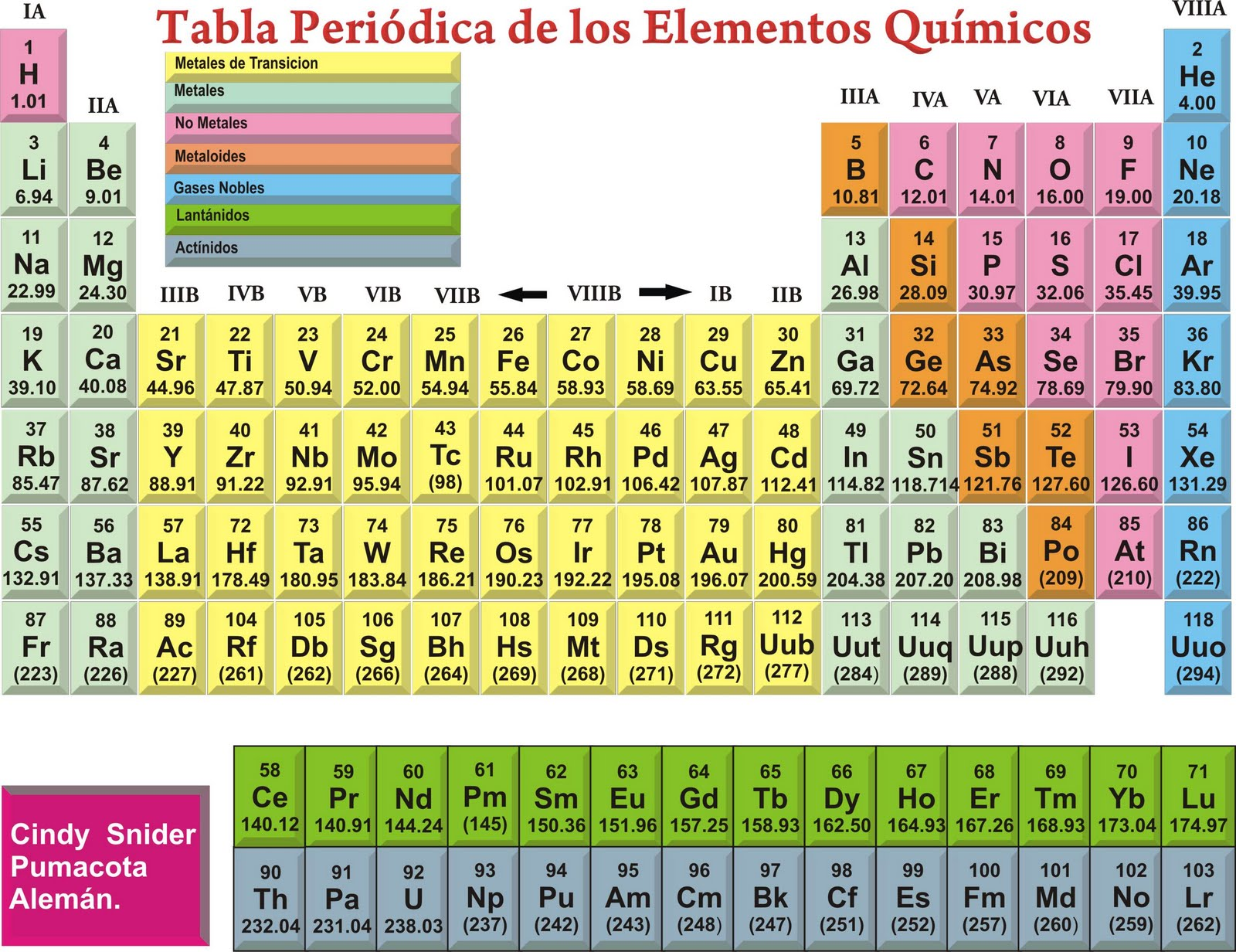 CORELDRAW: tabla periodica