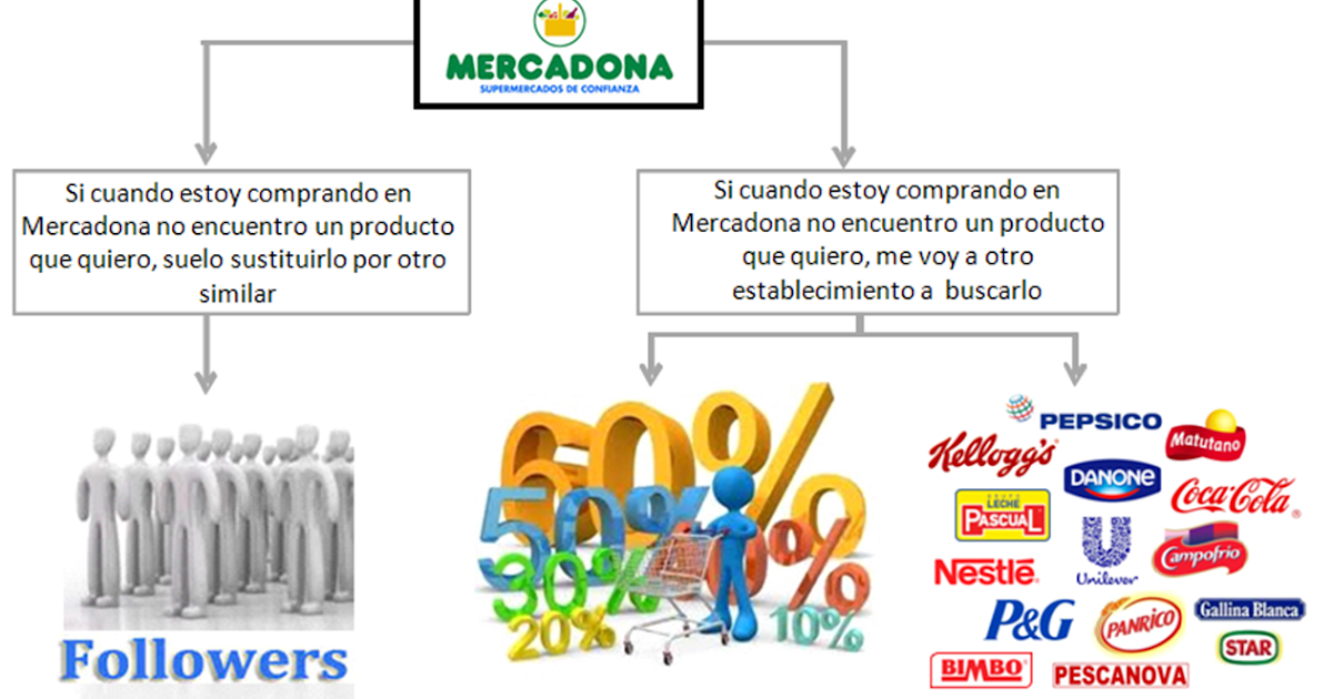 mercadona strategic management This section contains a list of readings, including books, cases, and journal articles, for each session of the course.