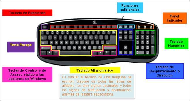 Dibujo del teclado y sus funciones - Imagui