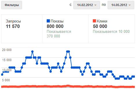 Статистика из Гугл.Вебмастер, где показано падение показов после введения Google Пингвин