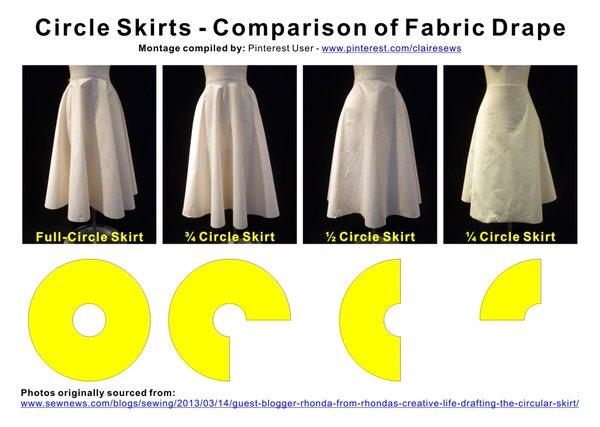 SureFit Designs™ Blog Circle Skirts Magnificent Circle Skirt Pattern
