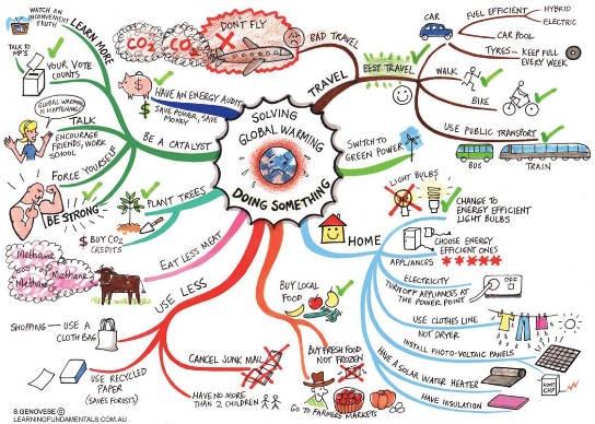 What is Brainstorming.