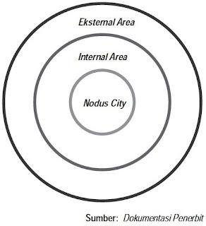 nodal region terdiri atas nodus, internal area, dan eksternal area.