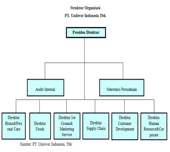 setiyanti rianta 39 s blog pengantar manajemen