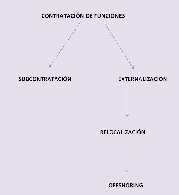 Subcontratación, externalización, relocalización?