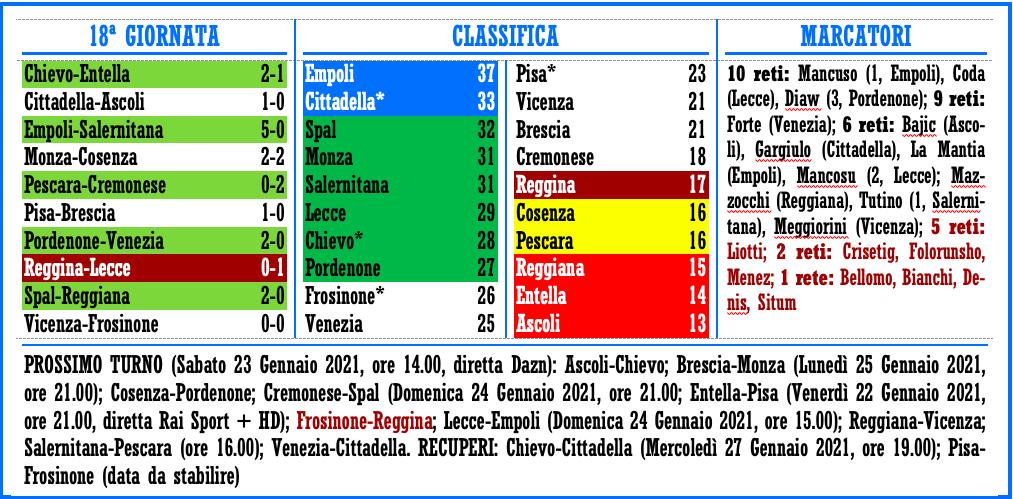 SERIE B 2020-2021
