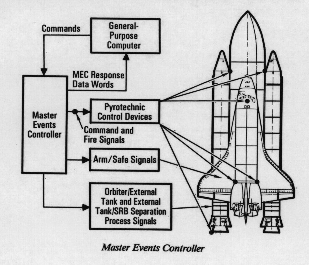 Controlador maestro de sucesos del Space Shuttle