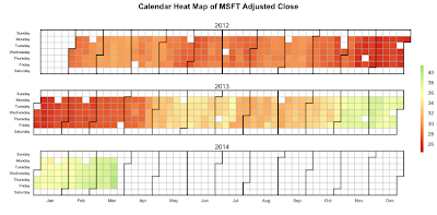 Calendar charts with googleVis