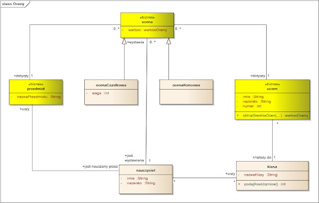 przykład diagramu klas z kolorowaniem wg steretoypów