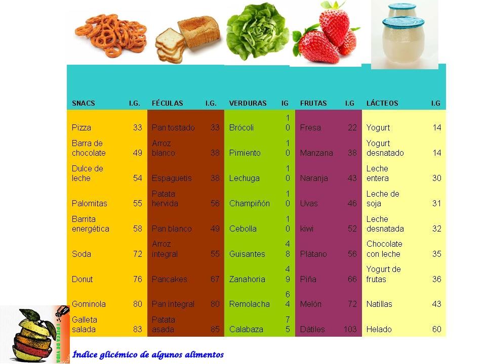 El ndice gluc mico y su importancia en nuestra salud naira fern ndez nutrici n - Alimentos con indice glucemico bajo ...