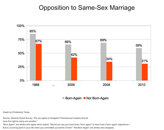 ... been significant decline among them in opposition to same-sex marriage.
