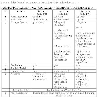 Format Baru Sejarah SPM Tahun 2013