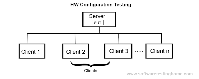 HW Configuration Testing