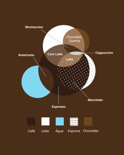 Café e seus derivados