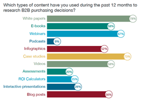 Content Marketing Stats from Hubspot