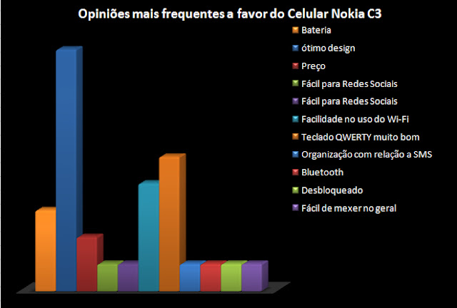 Celular C3 Nokia é Bom