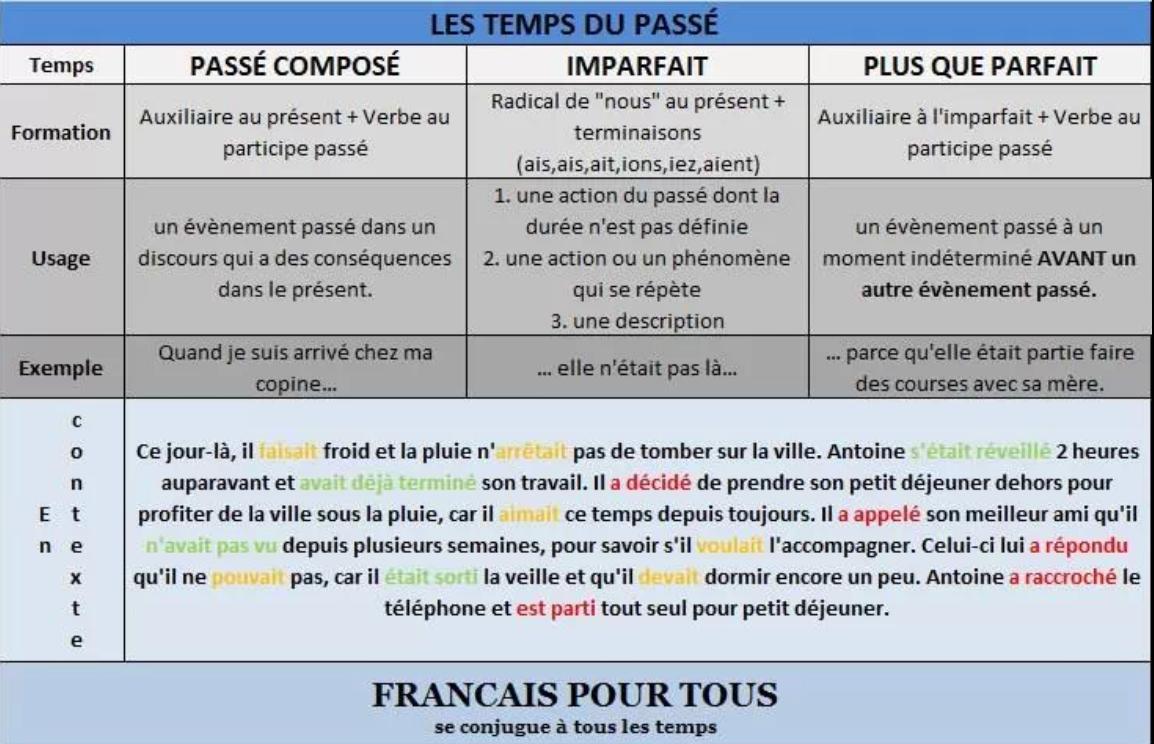 J 39 Aime La Langue Fran Aise Pass Compos Imparfait Plus Que Parfait