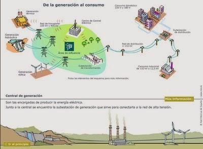 http://averroes.ced.junta-andalucia.es/ieshuelin/departamentos/tecnologia/flashes/funcionamiento_v2.swf